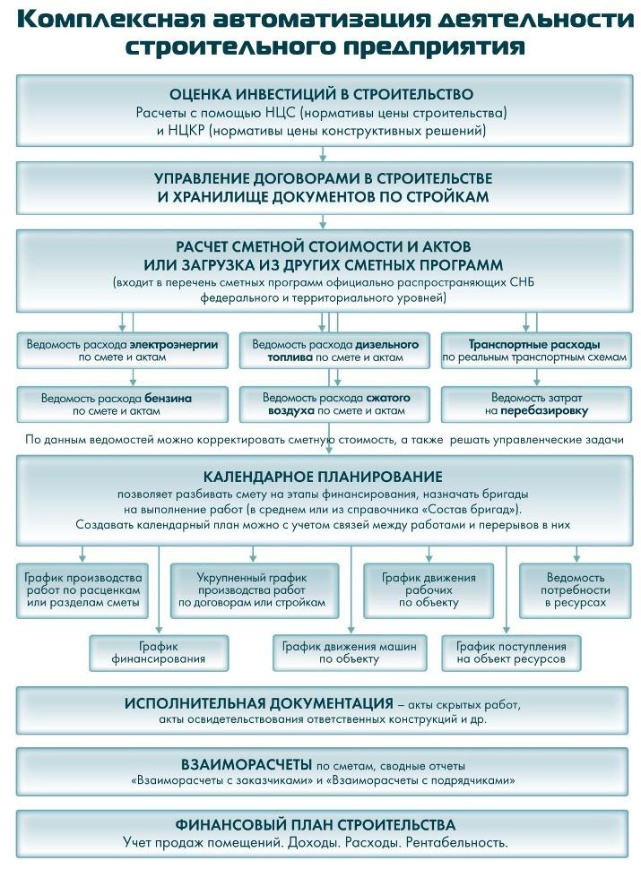 документация строительной организации